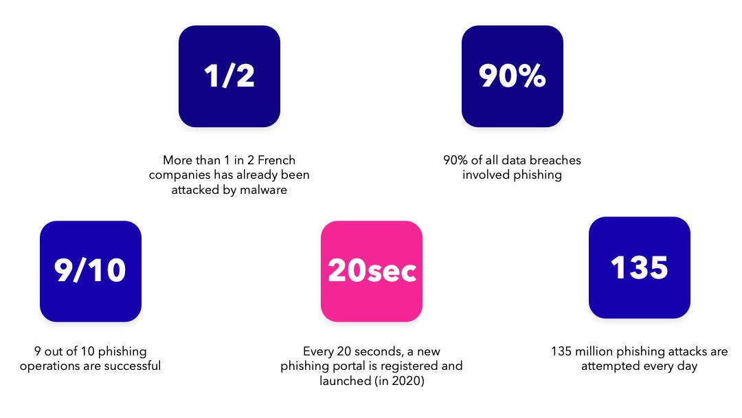 Figures about phishing