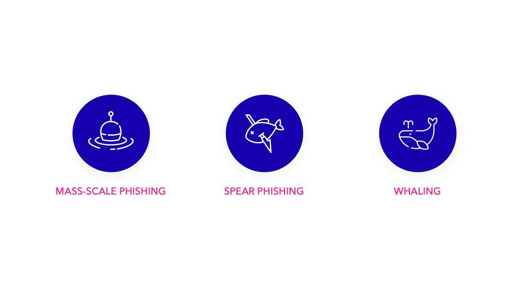 Les différentes méthodes du phishing