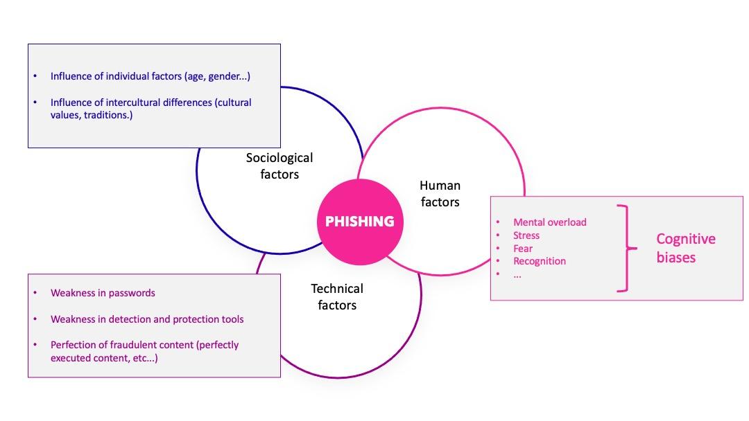 Factors influencing phishing